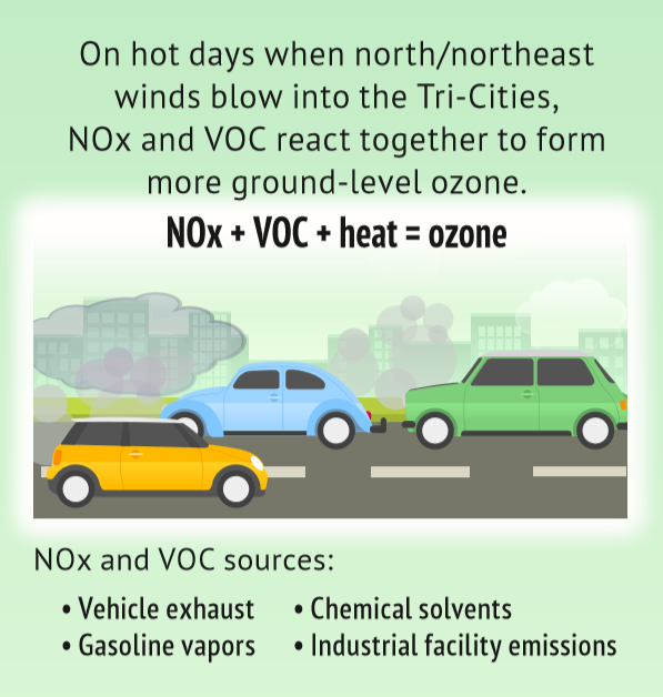 NOx and VOC sources